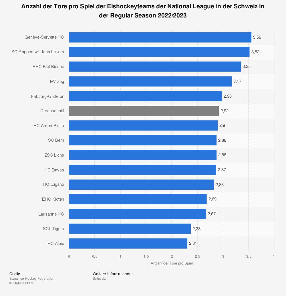 Statistik: Anzahl der Tore pro Spiel der Eishockeyteams der National League in der Schweiz in der Regular Season 2019/2020 | Statista