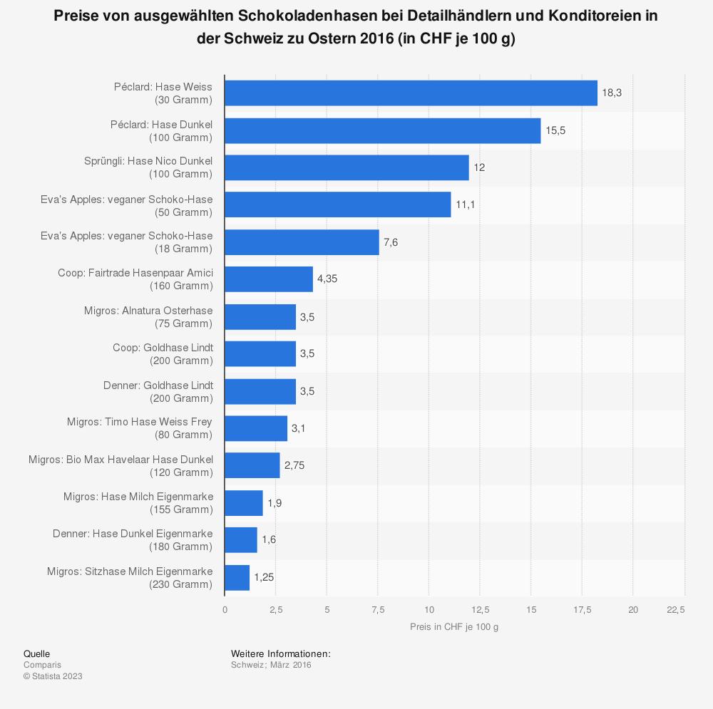 Statistik: Preise von ausgewählten Schokoladenhasen bei Detailhändlern und Konditoreien in der Schweiz zu Ostern 2016 (in CHF je 100 g) | Statista