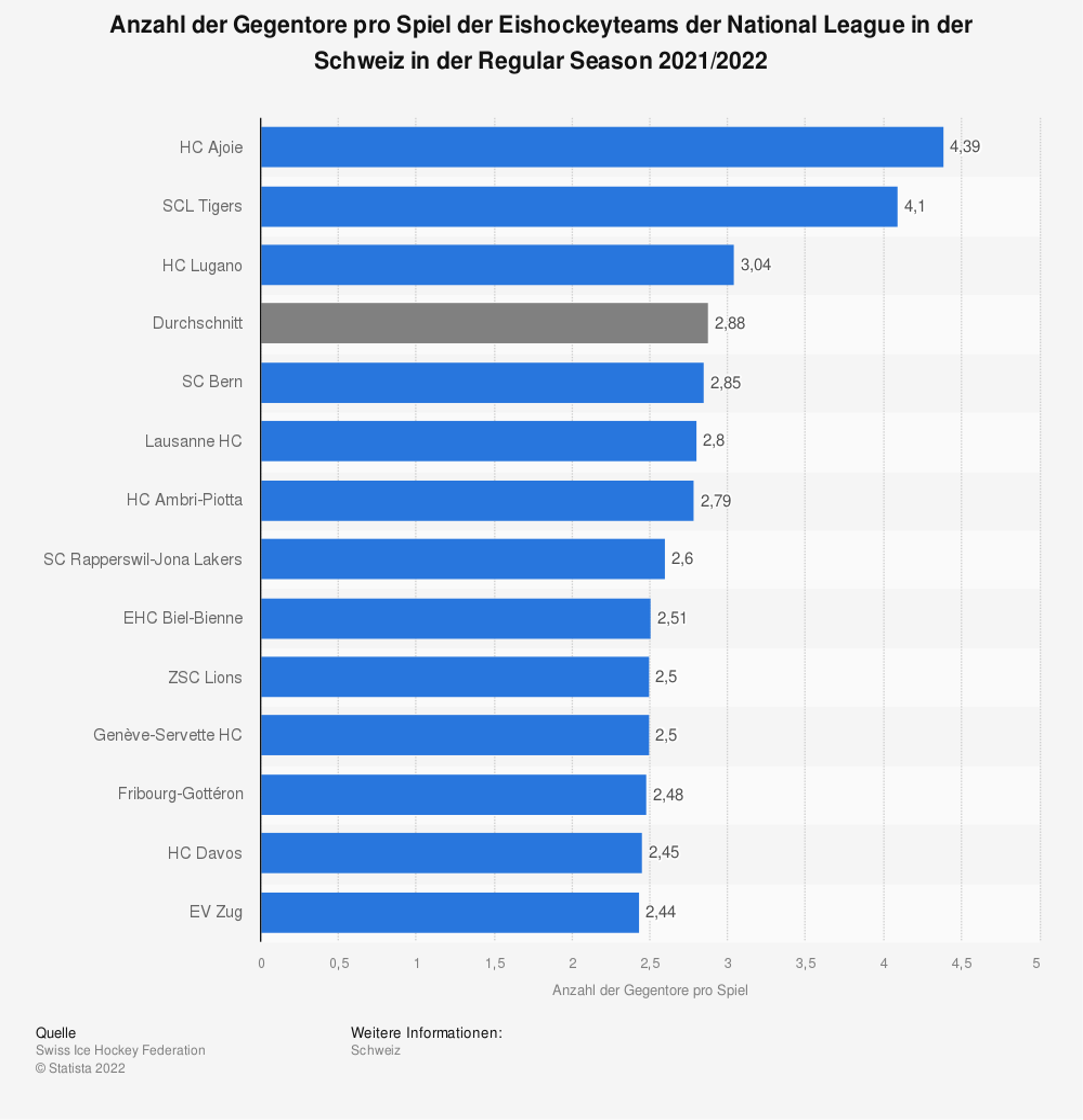 Statistik: Anzahl der Gegentore pro Spiel der Eishockeyteams der National League in der Schweiz in der Regular Season 2019/2020 | Statista