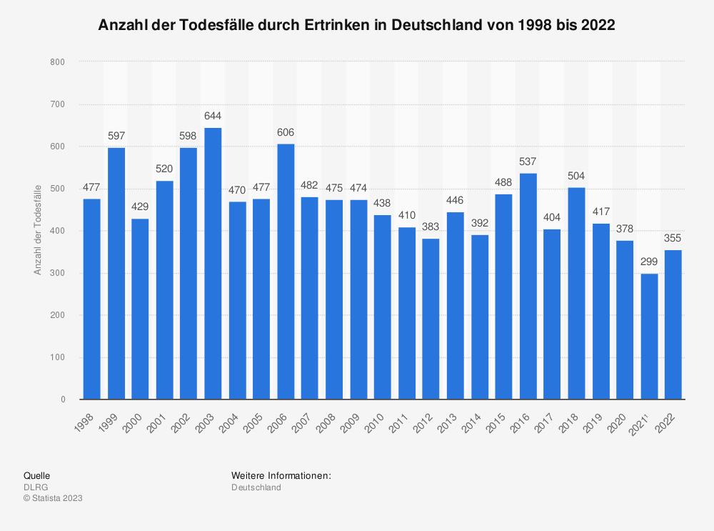 Statistik: Anzahl der Todesfälle durch Ertrinken in Deutschland von 1993 bis 2018 | Statista