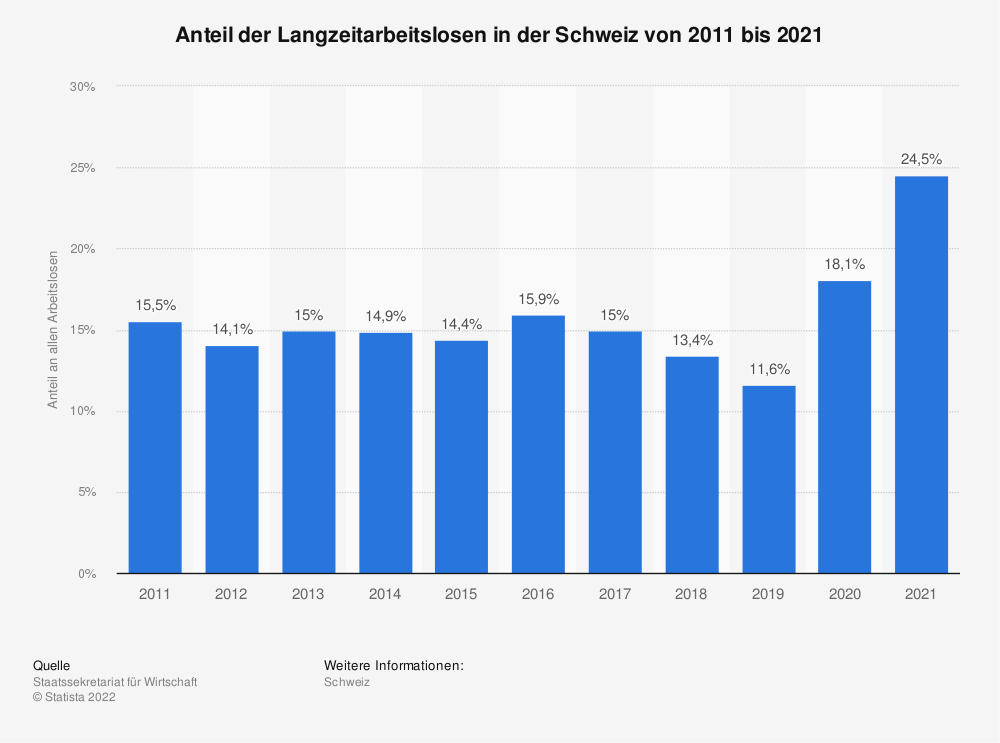Statistik: Anteil der Langzeitarbeitslosen in der Schweiz von 2008 bis 2018 | Statista