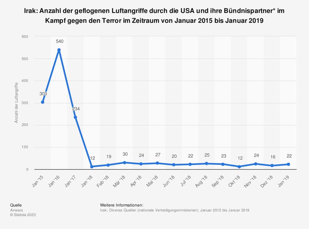 Statistik: Irak: Anzahl der geflogenen Luftangriffe durch die USA und ihre Bündnispartner* im Kampf gegen den Terror im Zeitraum von Januar 2015  bis Januar 2019 | Statista