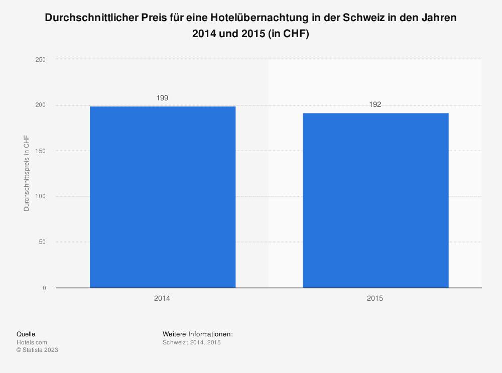 Statistik: Durchschnittlicher Preis für eine Hotelübernachtung in der Schweiz in den Jahren 2014 und 2015 (in CHF) | Statista