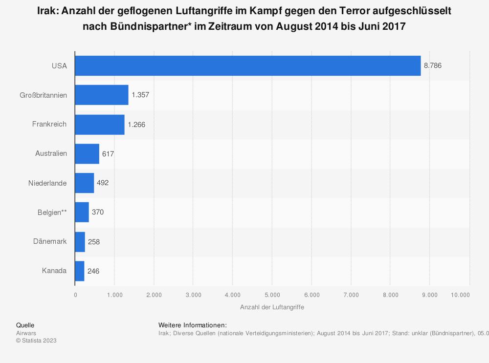Statistik: Irak: Anzahl der geflogenen Luftangriffe im Kampf gegen den Terror aufgeschlüsselt nach Bündnispartner* im Zeitraum von August 2014 bis Juni 2017 | Statista