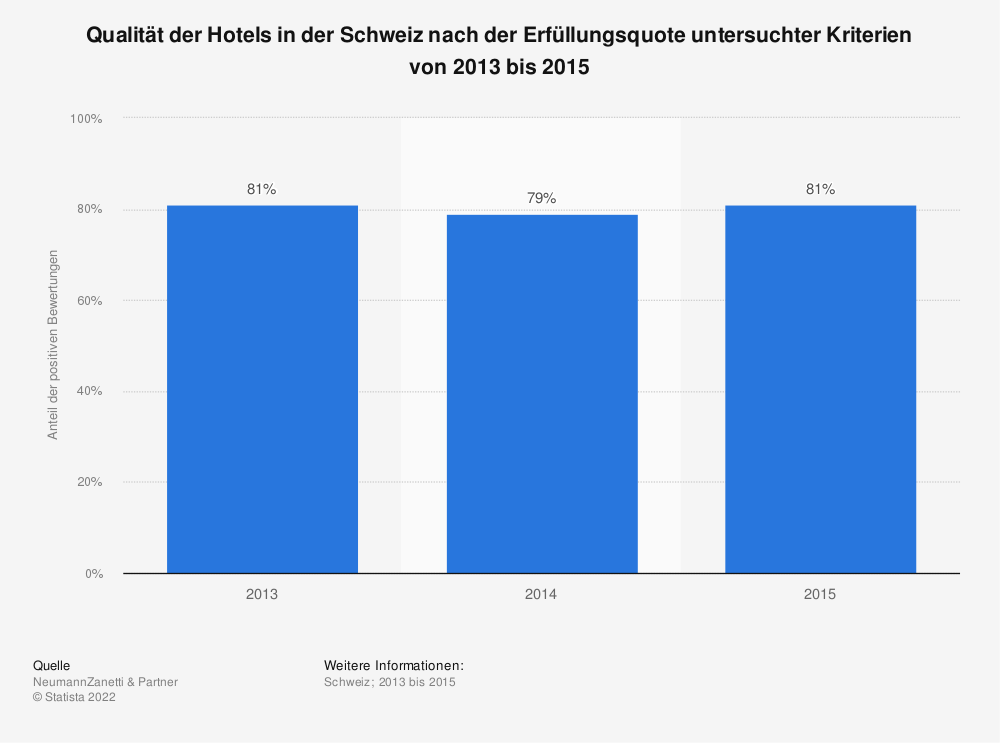 Statistik: Qualität der Hotels in der Schweiz nach der Erfüllungsquote untersuchter Kriterien von 2013 bis 2015 | Statista