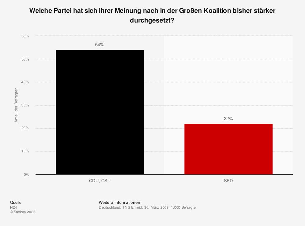 Statistik: Welche Partei hat sich Ihrer Meinung nach in der Großen Koalition bisher stärker durchgesetzt? | Statista