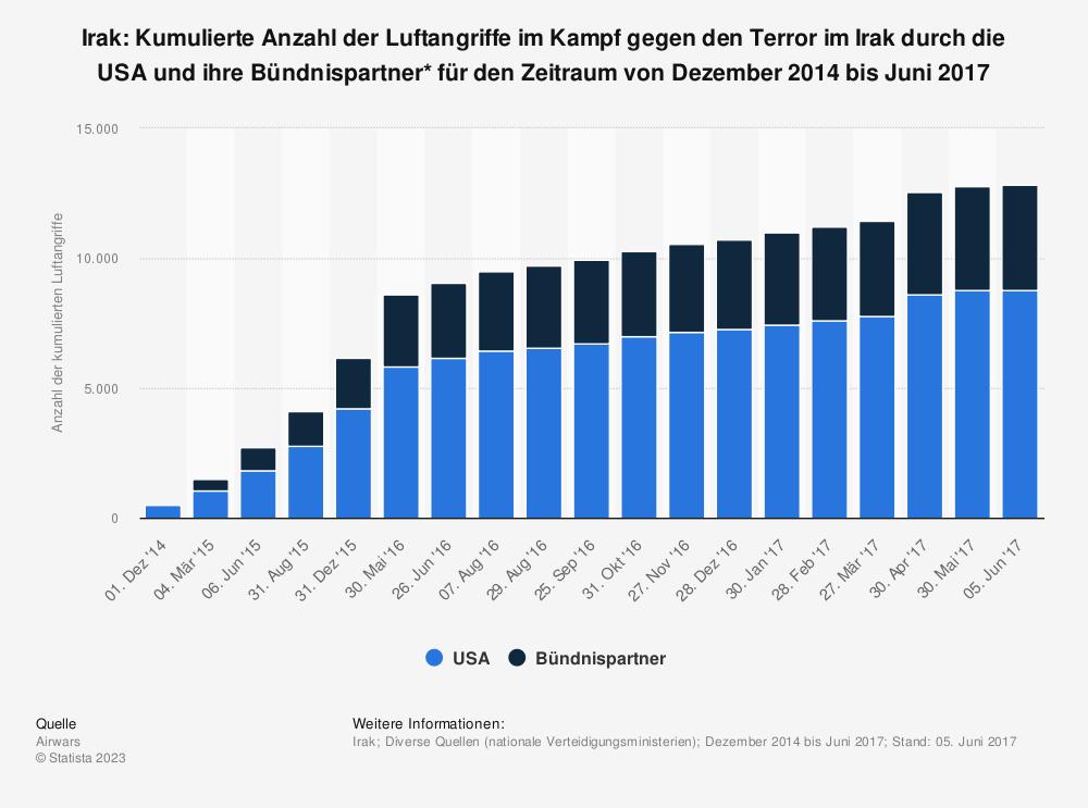 Statistik: Irak: Kumulierte Anzahl der Luftangriffe im Kampf gegen den Terror im Irak durch die USA und ihre Bündnispartner* für den Zeitraum von Dezember 2014 bis Juni 2017 | Statista