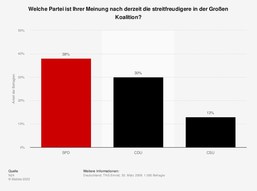 Statistik: Welche Partei ist Ihrer Meinung nach derzeit die streitfreudigere in der Großen Koalition?   Statista
