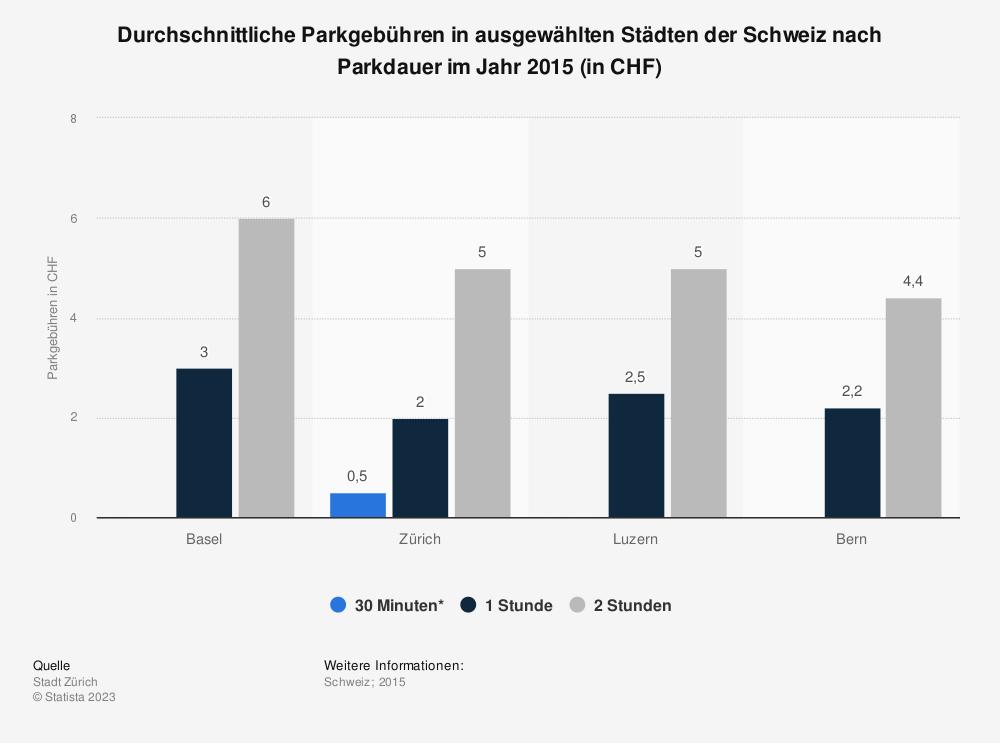 Statistik: Durchschnittliche Parkgebühren in ausgewählten Städten der Schweiz nach Parkdauer im Jahr 2015 (in CHF) | Statista
