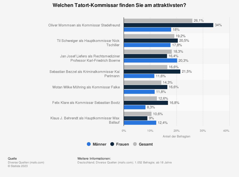 Statistik: Welchen Tatort-Kommissar finden Sie am attraktivsten? | Statista