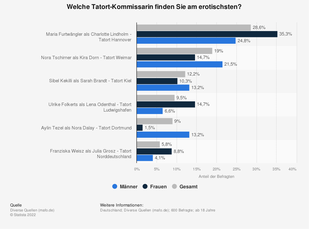 Statistik: Welche Tatort-Kommissarin finden Sie am erotischsten? | Statista