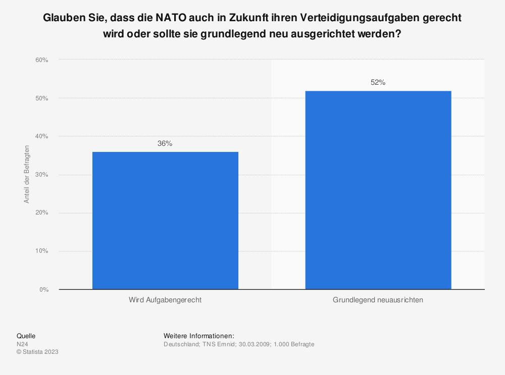 Statistik: Glauben Sie, dass die NATO auch in Zukunft ihren Verteidigungsaufgaben gerecht wird oder sollte sie grundlegend neu ausgerichtet werden? | Statista