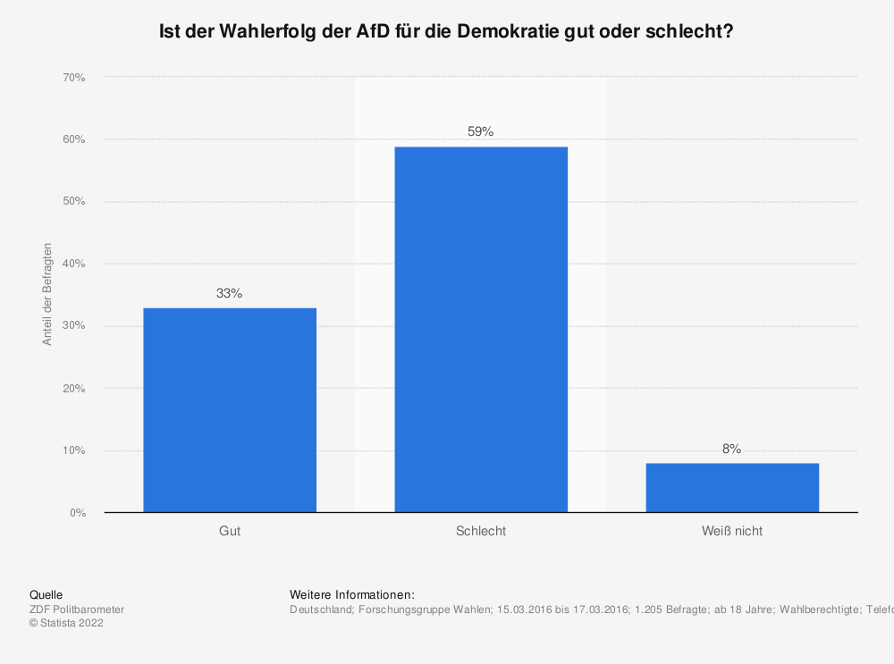 Statistik: Ist der Wahlerfolg der AfD für die Demokratie gut oder schlecht? | Statista
