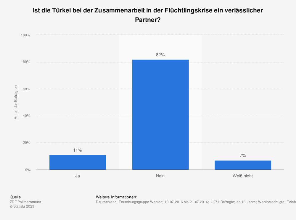 Statistik: Ist die Türkei bei der Zusammenarbeit in der Flüchtlingskrise ein verlässlicher Partner? | Statista