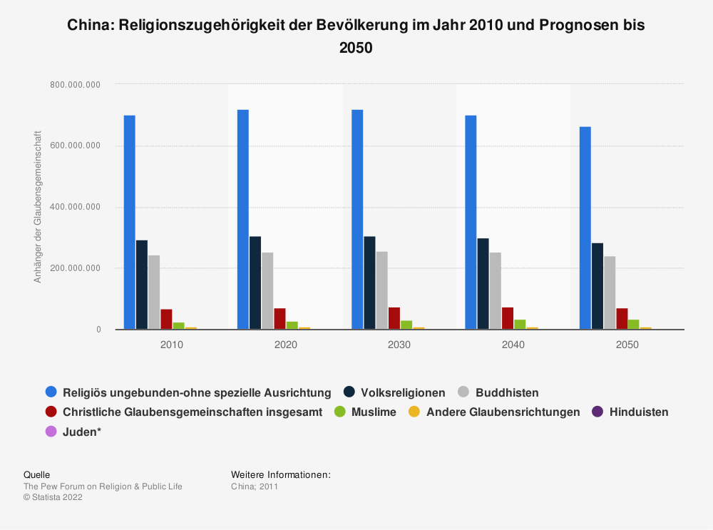 Statistik: China: Religionszugehörigkeit der Bevölkerung im Jahr 2010 und Prognosen bis 2050 | Statista