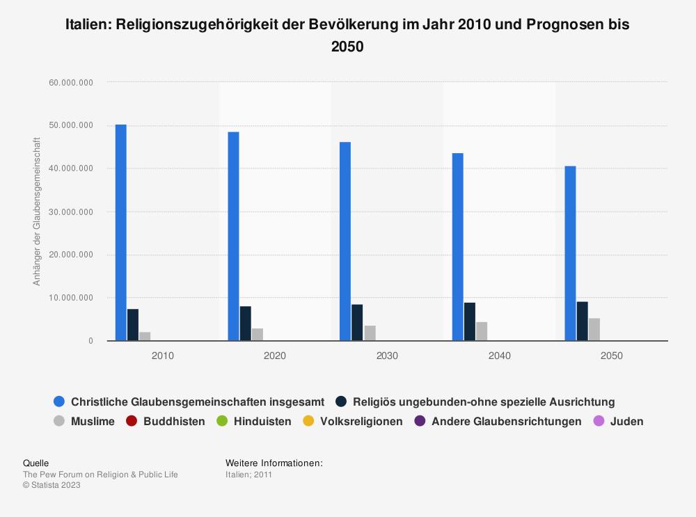 Statistik: Italien: Religionszugehörigkeit der Bevölkerung im Jahr 2010 und Prognosen bis 2050 | Statista