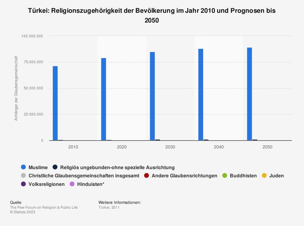 Statistik: Türkei: Religionszugehörigkeit der Bevölkerung im Jahr 2010 und Prognosen bis 2050 | Statista