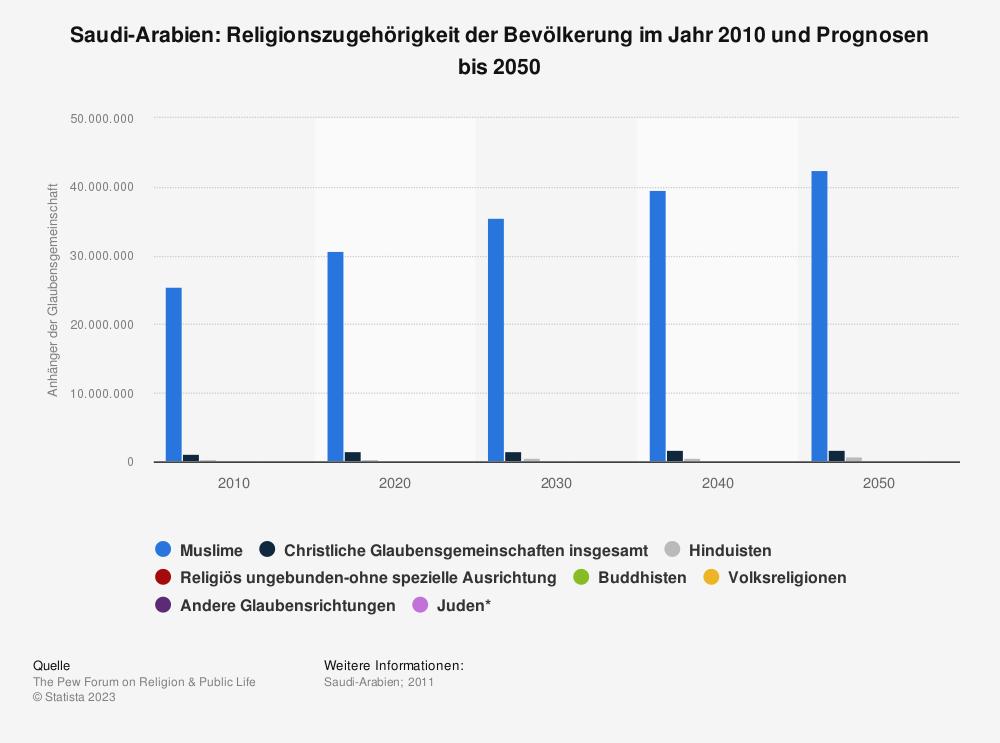 Statistik: Saudi-Arabien: Religionszugehörigkeit der Bevölkerung im Jahr 2010 und Prognosen bis 2050 | Statista