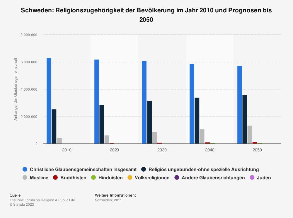 Statistik: Schweden: Religionszugehörigkeit der Bevölkerung im Jahr 2010 und Prognosen bis 2050 | Statista
