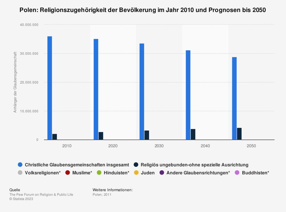 Statistik: Polen: Religionszugehörigkeit der Bevölkerung im Jahr 2010 und Prognosen bis 2050 | Statista
