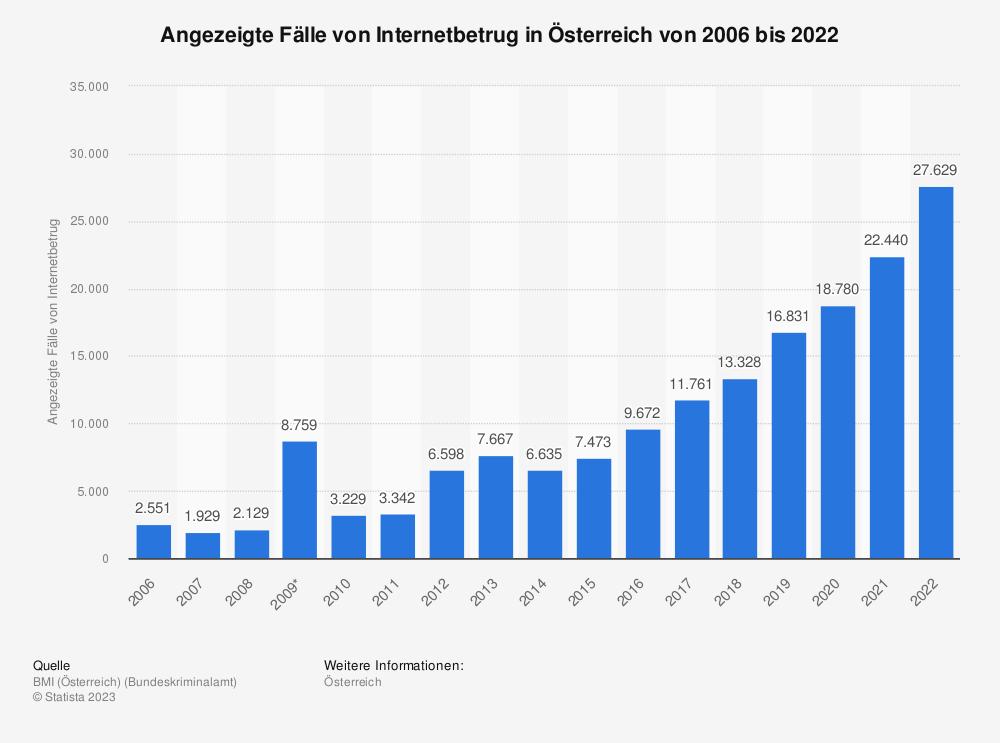 Statistik: Angezeigte Fälle von Internetbetrug in Österreich von 2006 bis 2017 | Statista