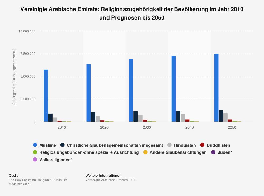 Statistik: Vereinigte Arabische Emirate: Religionszugehörigkeit der Bevölkerung im Jahr 2010 und Prognosen bis 2050 | Statista