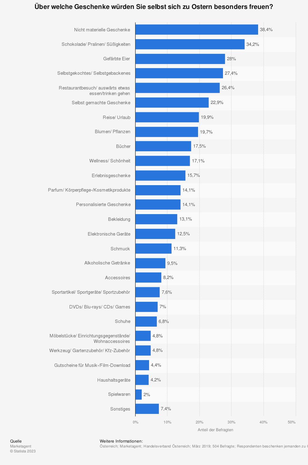 Statistik: Über welche Geschenke würden Sie selbst sich zu Ostern besonders freuen? | Statista