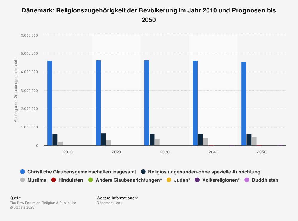 Statistik: Dänemark: Religionszugehörigkeit der Bevölkerung im Jahr 2010 und Prognosen bis 2050 | Statista