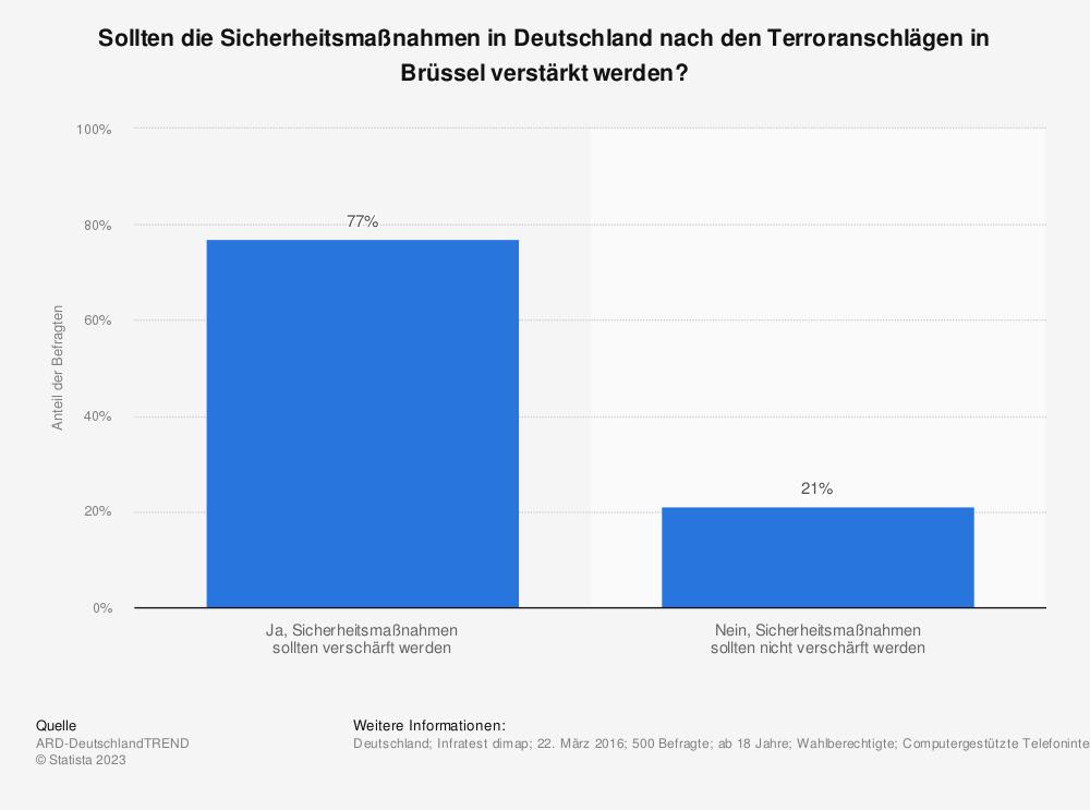 Statistik: Sollten die Sicherheitsmaßnahmen in Deutschland nach den Terroranschlägen in Brüssel verstärkt werden? | Statista