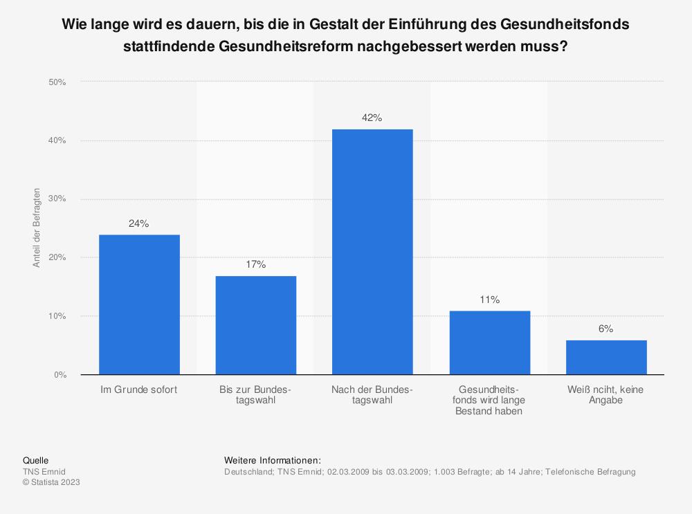 Statistik: Wie lange wird es dauern, bis die in Gestalt der Einführung des Gesundheitsfonds stattfindende Gesundheitsreform nachgebessert werden muss? | Statista