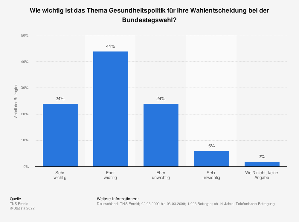 Statistik: Wie wichtig ist das Thema Gesundheitspolitik für Ihre Wahlentscheidung bei der Bundestagswahl? | Statista