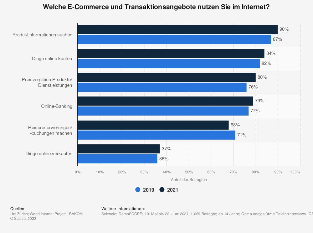 Statistik: Welche E-Commerce und Transaktionsangebote nutzen Sie im Internet? | Statista