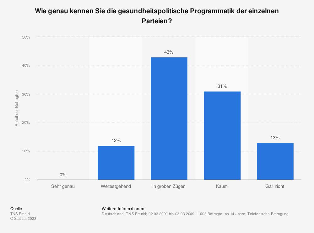 Statistik: Wie genau kennen Sie die gesundheitspolitische Programmatik der einzelnen Parteien? | Statista