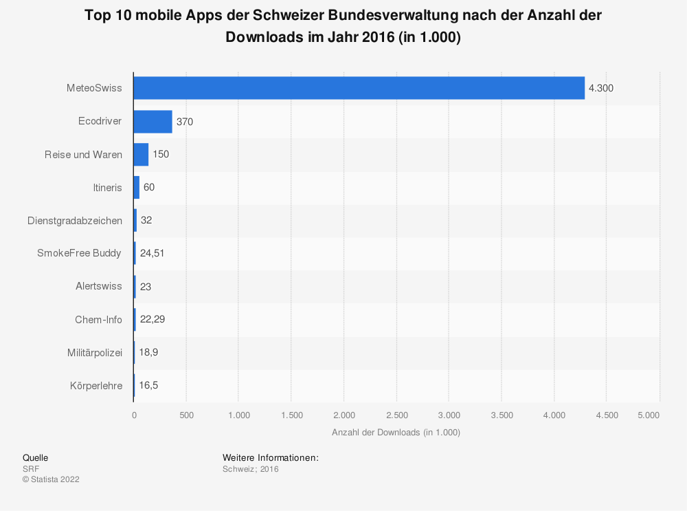 Statistik: Top 10 mobile Apps der Schweizer Bundesverwaltung nach der Anzahl der Downloads im Jahr 2016 (in 1.000) | Statista