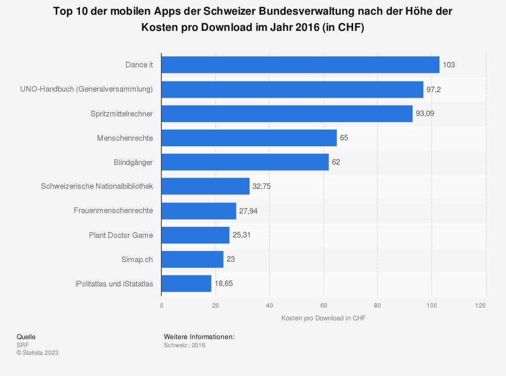 Statistik: Top 10 der mobilen Apps der Schweizer Bundesverwaltung nach der Höhe der Kosten pro Download im Jahr 2016 (in CHF) | Statista