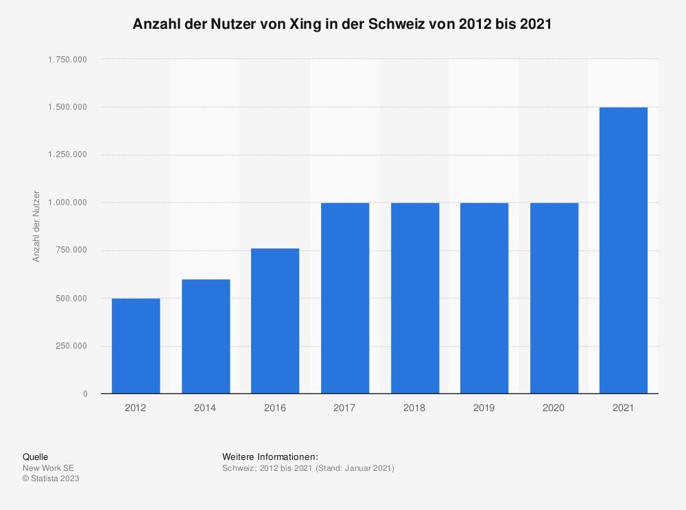 Statistik: Anzahl der Nutzer von Xing in der Schweiz von 2012 bis 2018 | Statista