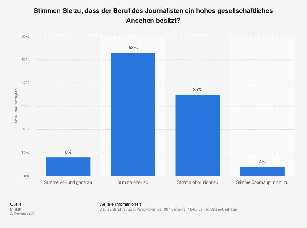 Statistik: Stimmen Sie zu, dass der Beruf des Journalisten ein hohes gesellschaftliches Ansehen besitzt? | Statista