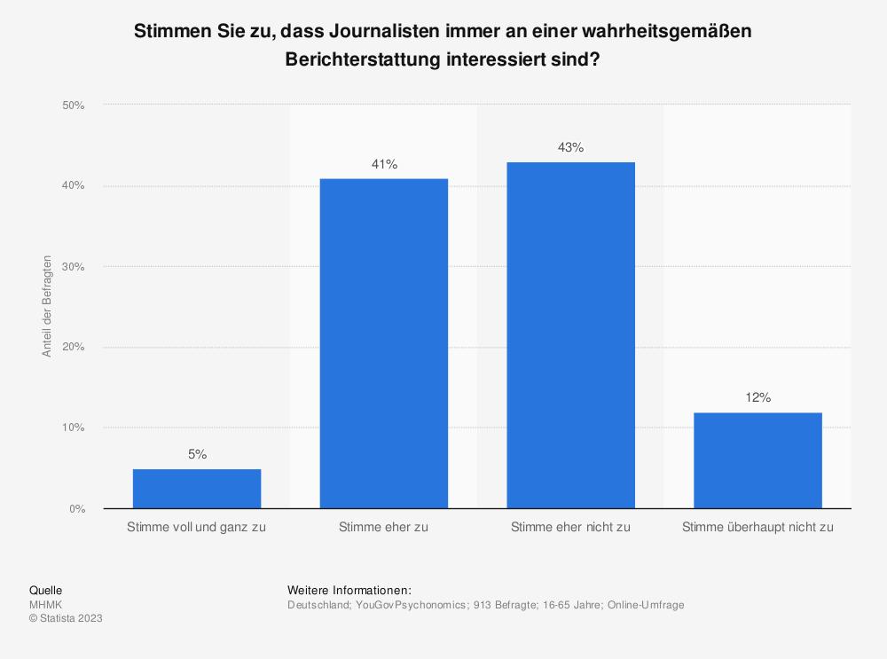 Statistik: Stimmen Sie zu, dass Journalisten immer an einer wahrheitsgemäßen Berichterstattung interessiert sind?   Statista
