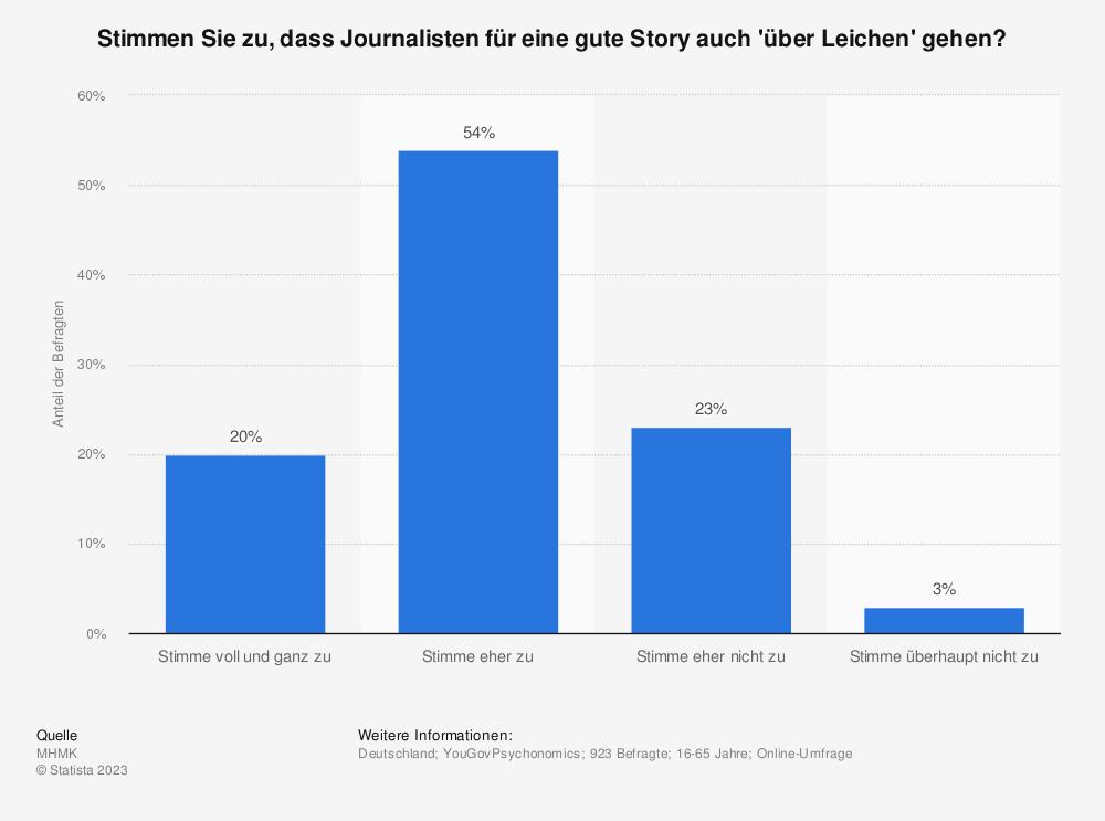 Statistik: Stimmen Sie zu, dass Journalisten für eine gute Story auch 'über Leichen' gehen?   Statista