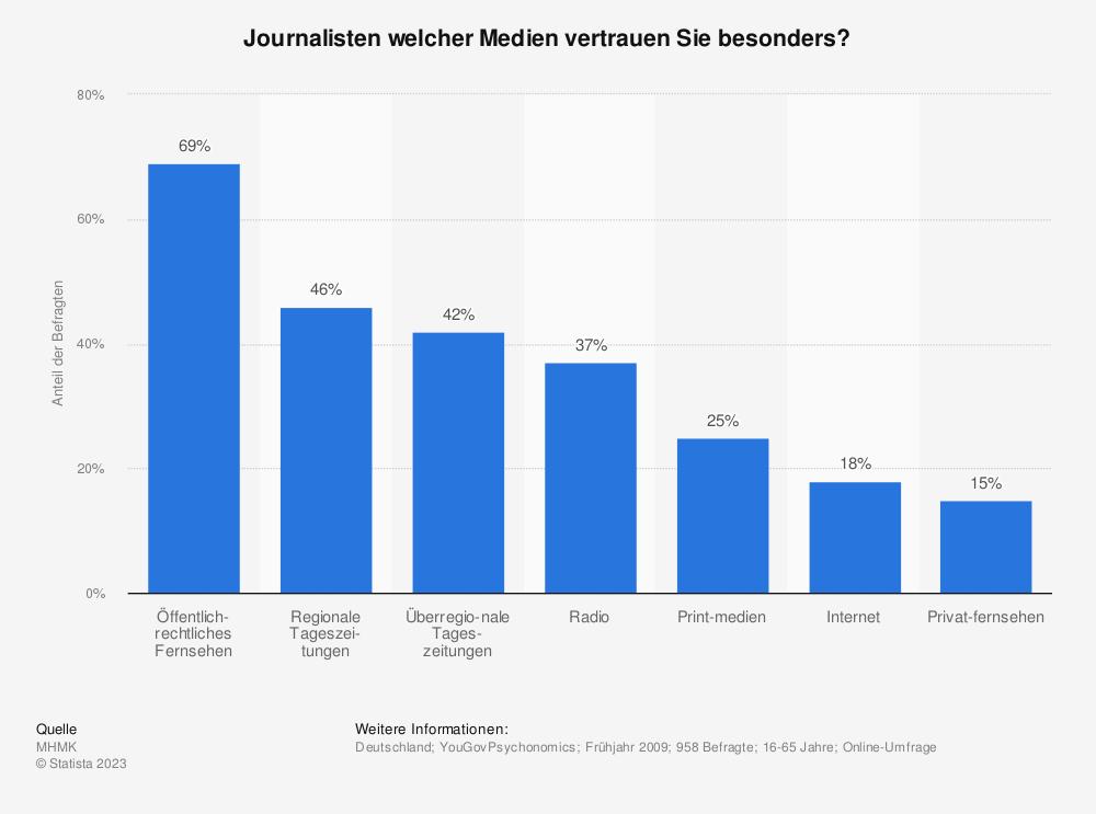 Statistik: Journalisten welcher Medien vertrauen Sie besonders? | Statista