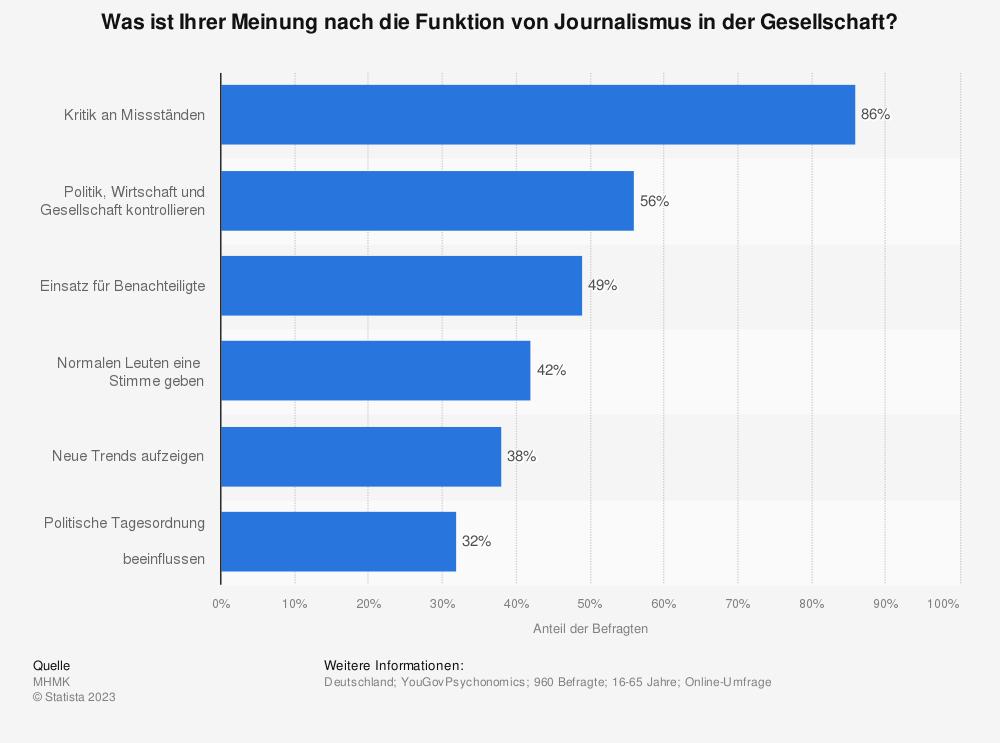 Statistik: Was ist Ihrer Meinung nach die Funktion von Journalismus in der Gesellschaft? | Statista