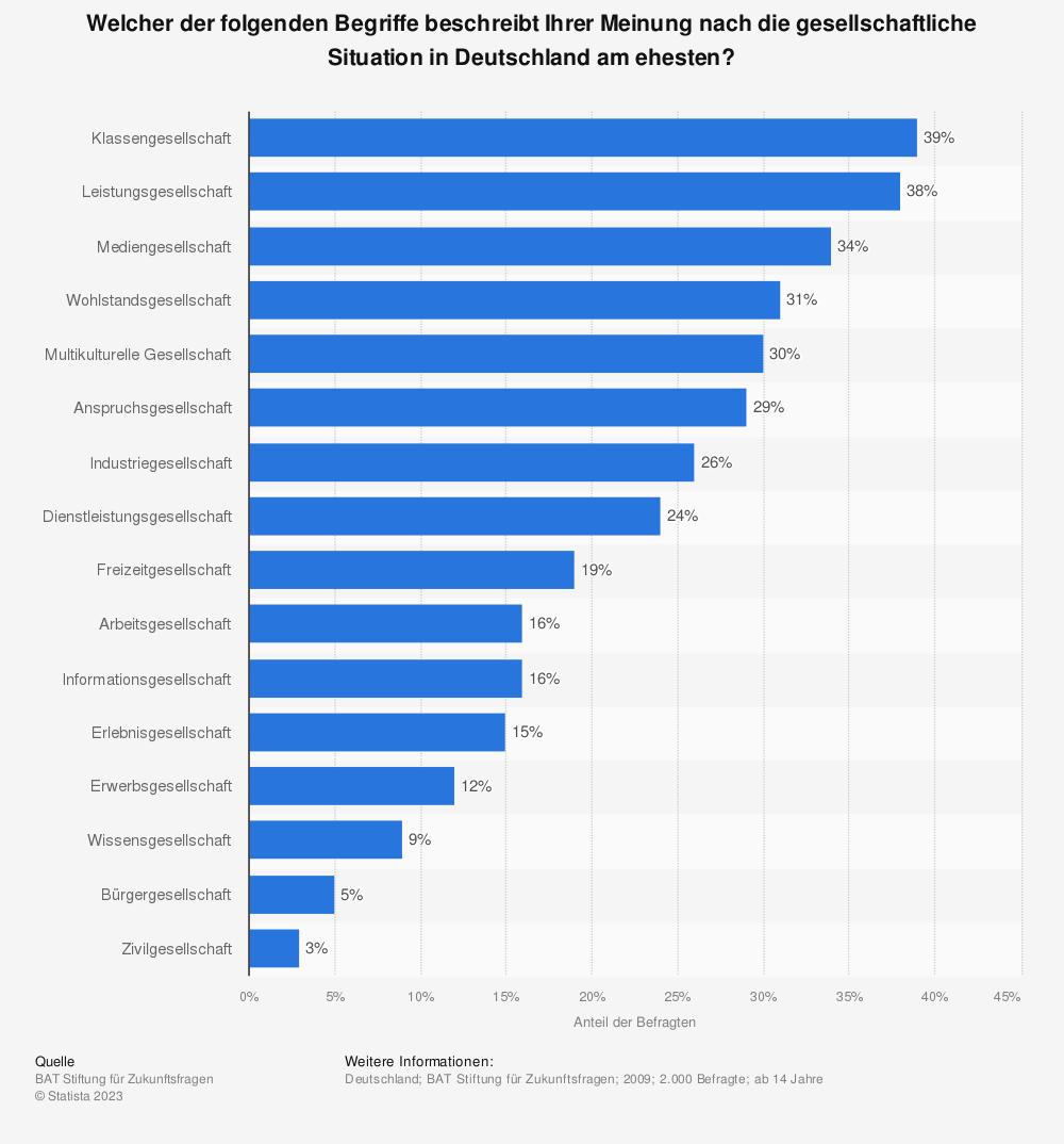 Statistik: Welcher der folgenden Begriffe beschreibt Ihrer Meinung nach die gesellschaftliche Situation in Deutschland am ehesten?   Statista