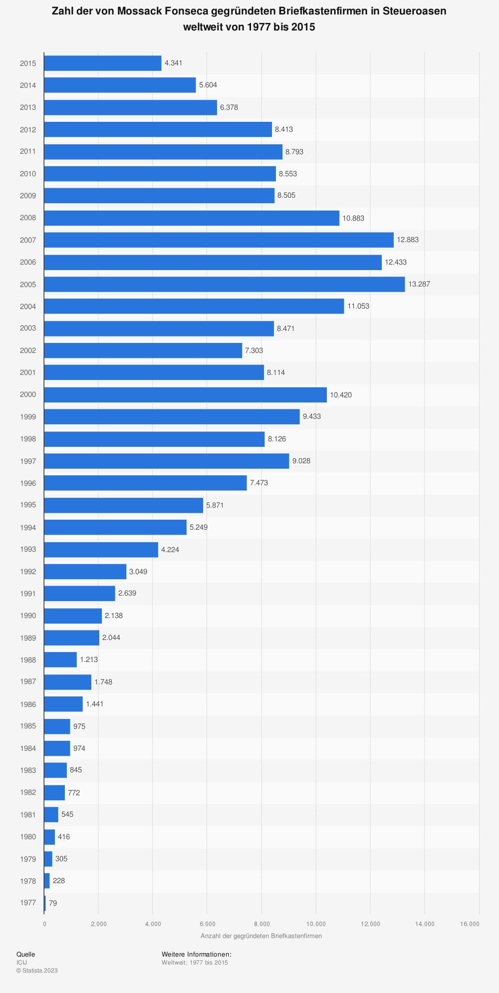 Statistik: Zahl der von Mossack Fonseca gegründeten Briefkastenfirmen in Steueroasen weltweit von 1977 bis 2015 | Statista