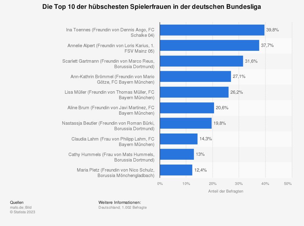 Statistik: Die Top 10 der hübschesten Spielerfrauen in der deutschen Bundesliga | Statista