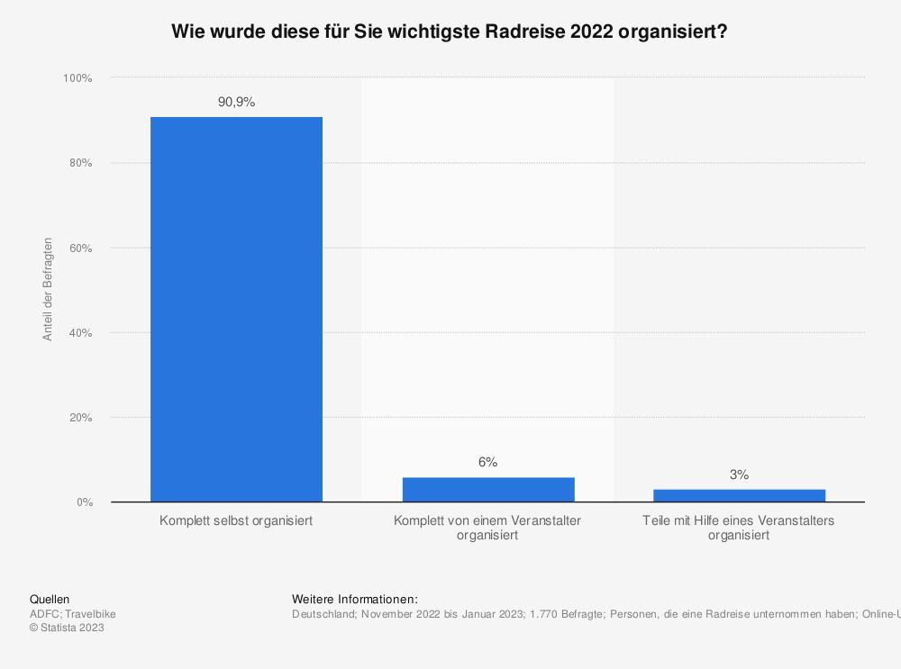 Statistik: Wie wurde Ihre Radreise 2020 organisiert?  | Statista