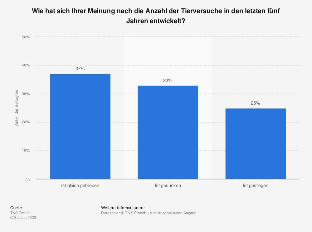 Statistik: Wie hat sich Ihrer Meinung nach die Anzahl der Tierversuche in den letzten fünf Jahren entwickelt? | Statista