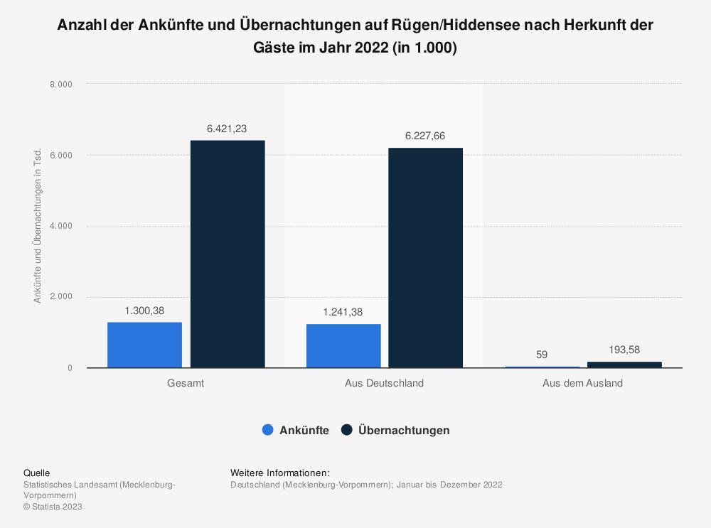 Statistik: Anzahl der Ankünfte und Übernachtungen auf Rügen/Hiddensee nach Herkunft der Gäste im Jahr 2018 (in 1.000) | Statista