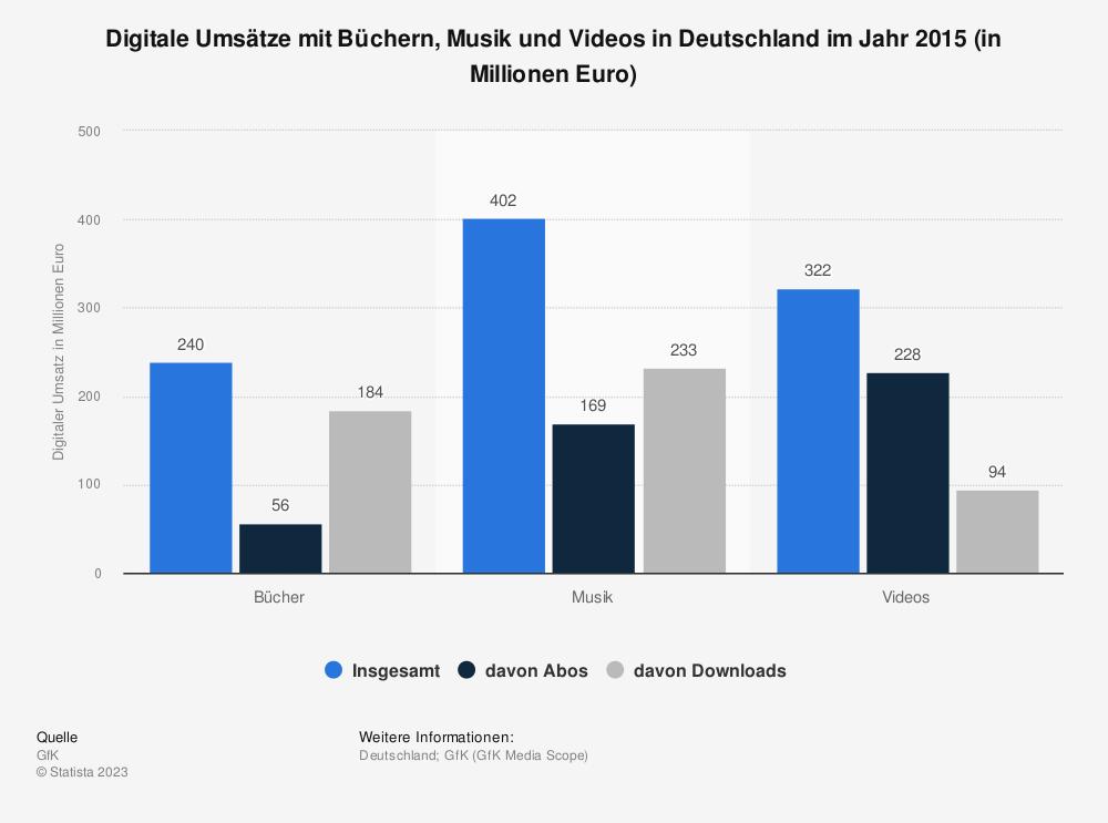 Statistik: Digitale Umsätze mit Büchern, Musik und Videos in Deutschland im Jahr 2015 (in Millionen Euro) | Statista