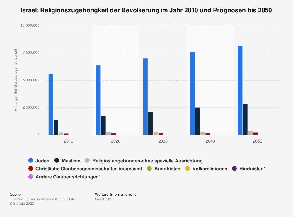 Statistik: Israel: Religionszugehörigkeit der Bevölkerung im Jahr 2010 und Prognosen bis 2050 | Statista
