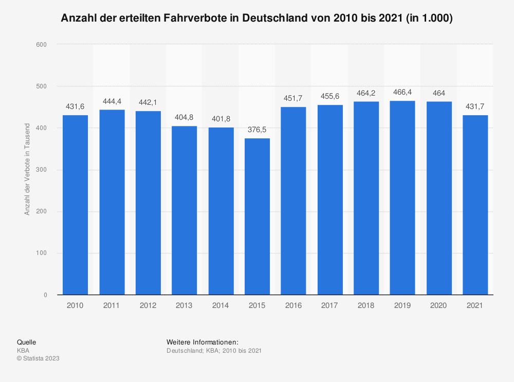 Statistik: Anzahl der erteilten Fahrverbote in Deutschland von 2005 bis 2018 (in 1.000) | Statista